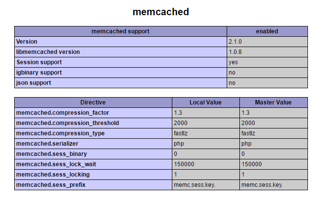 Memcached in phpinfo