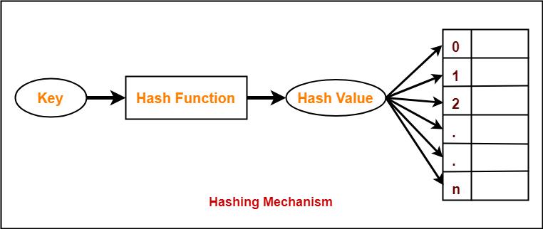 hash-datastructure