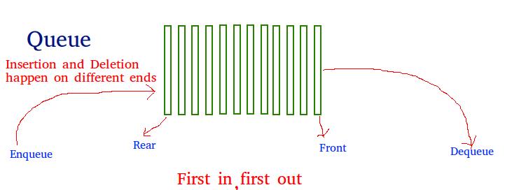 queue-datastructure