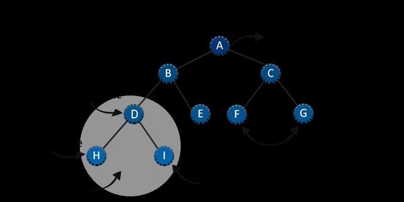tree datastrcuture